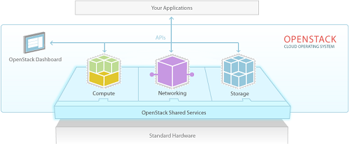 openstack-software-diagram.png