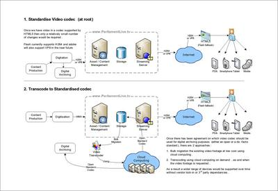 Thumbnail image for Thumbnail image for Hansard Broadcast Improvement Plan Systems Diagram.jpg