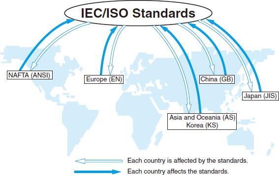 International standards.png