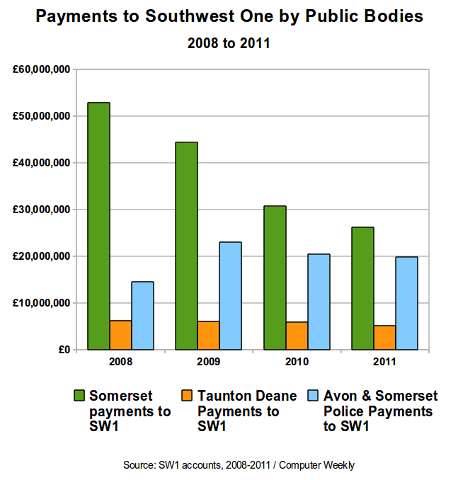Payments to Southwest One by Public Bodies - 2008 to 2011.png
