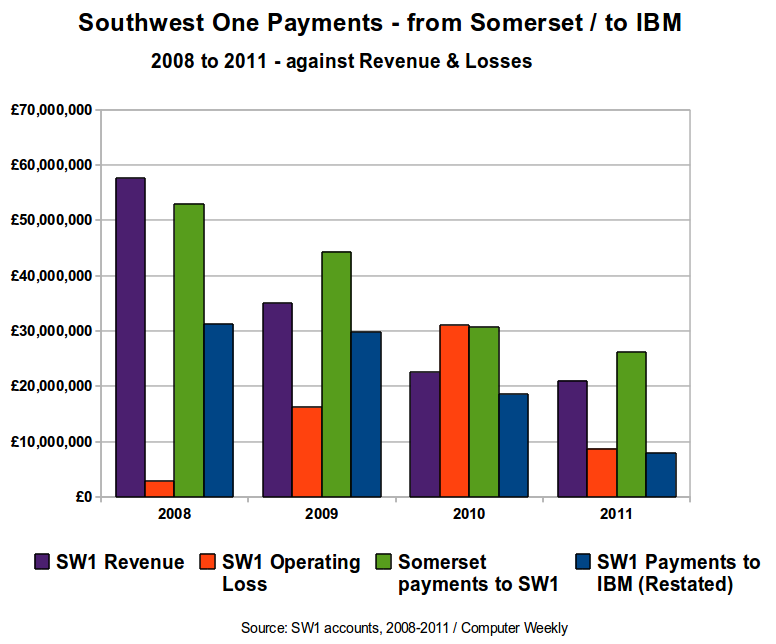 Southwest One Payments from Somerset - to IBM - 2008 to 2011.png