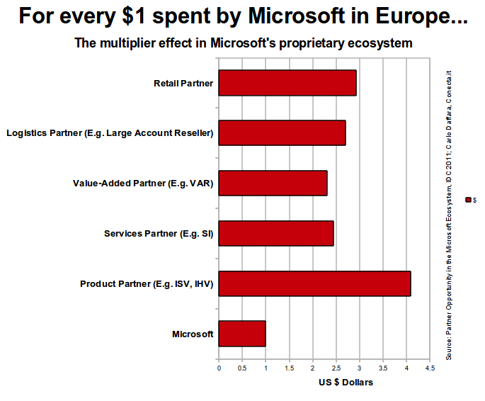 Thumbnail image for For every $ spent by Microsoft in Europe.png