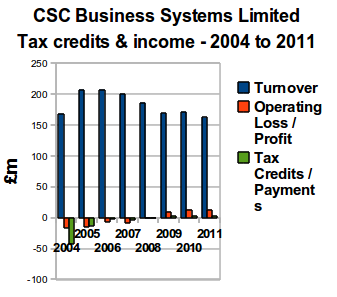 CSC Business Systems Limited - Tax credits and Income - 2004 to 2011.png