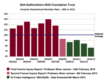 Thumbnail image for Mid-Staffs HSMR - 2001 to 2013.jpg
