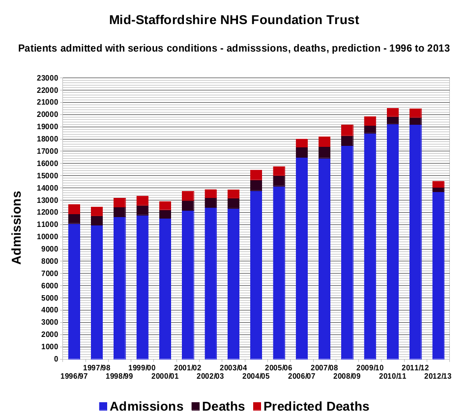 Mid-Staffs NHS Trust - Patients admitted with serious conditions - admissions, deaths, prediction - 1996 to 2013.png