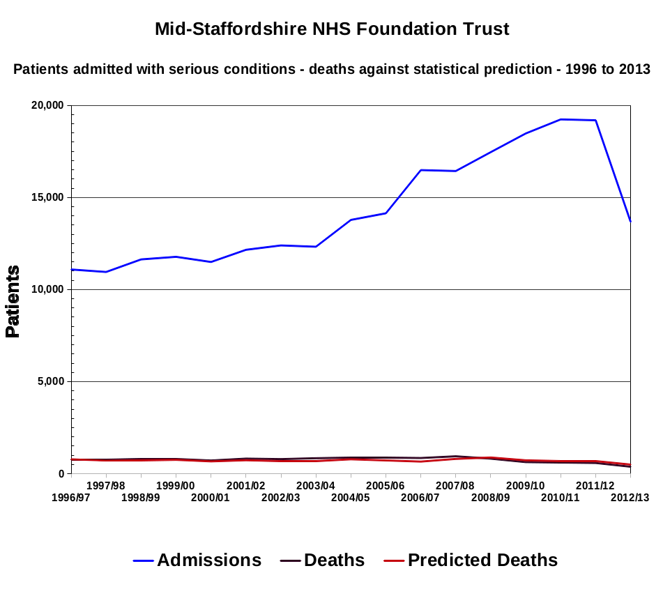 Mid-Staffs NHS Trust - Patients admitted with serious conditions - deaths against statistical prediction - 1996 to 2013.png