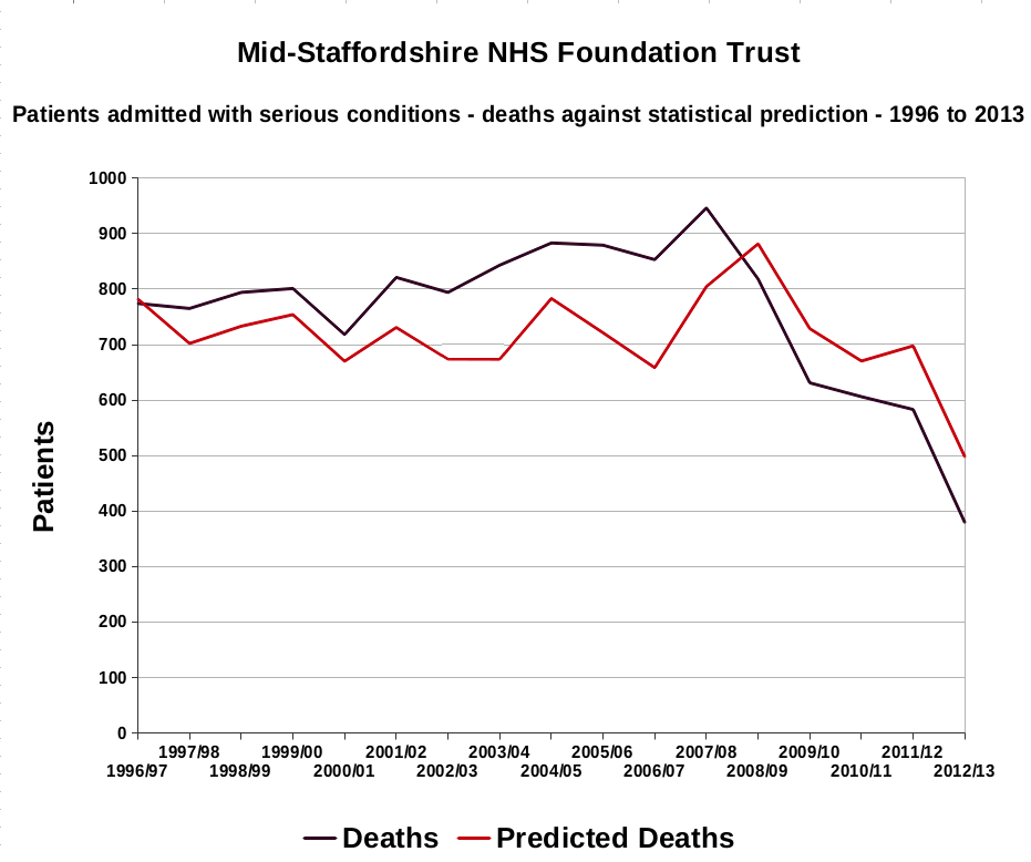 Mid-Staffs NHS Trust - Patients admitted with serious conditions - deaths against statistical prediction - magnified - 1996 to 2013.png