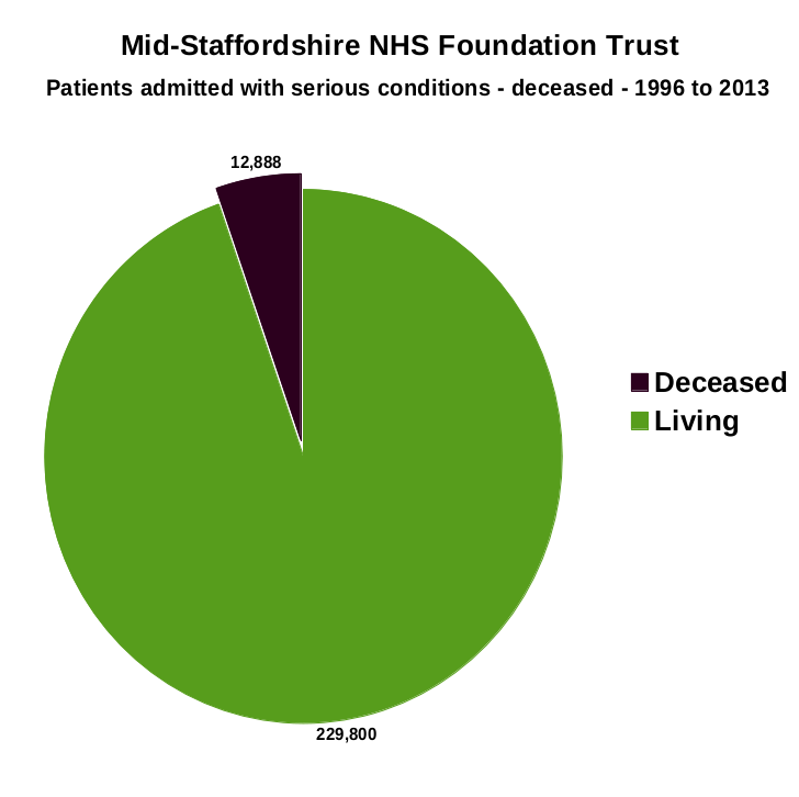 Thumbnail image for Mid-Staffs NHS Trust - Patients admitted with serious conditions - deceased - 1996 to 2013.png