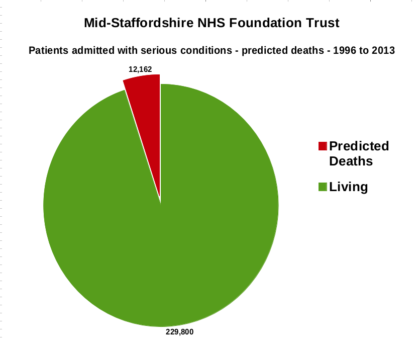 Mid-Staffs NHS Trust - Patients admitted with serious conditions - predicted deaths - 1996 to 2013.png