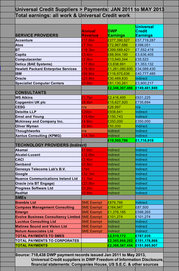 Thumbnail image for Universal Credit - Supplier Payments - JAN 2011 to MAY 2013 - EDIT.png