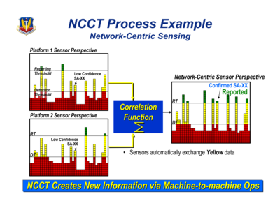 NCCT Process Example - Network-Centric Sensing - C2ISR for Air Combat Command - 2006.png