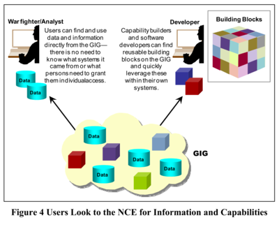 Network-Centric Enterprise data & software building blocks for GIG - DoD Net-Centric Services Strategy - 2007.png