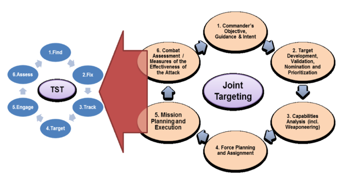 Six-Phase Time-Sensitive Targeting Process - Time Sensitive Targeting - Architecture Considerations - NATO - 2013.png