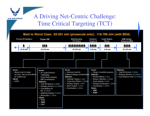 USAF Time-Critical Targeting Challenge - Key Technologies for DoD Net-Centric Computing - Computer Technology Associates - 2007.png