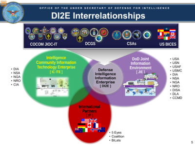 DI2E Interrelationships - DI2E Summary - Under Secretary of Defense for Intelligence - 2013.png