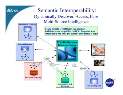 Semantic SOA - Key Technologies for DoD Net-Centric Computing - Computer Technology Associates - 2007.png