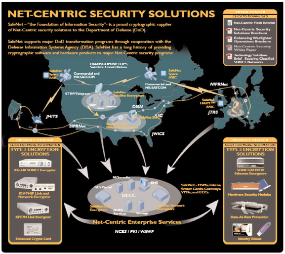 KG-340 for Net-Centric Warfare on the Global Information Grid.png