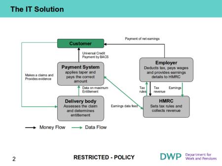 Universal Credit Concept Viability Diagram - DWP - 2009.png