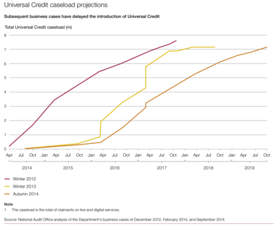 Universal Credit Caseload Projections - NAO - November 2014.png