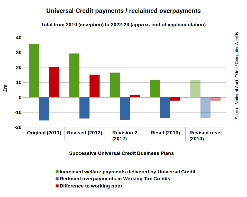 Universal Credit payments - reclaimed overpayments.png