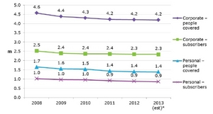 Number of UK Private Medical Insurance Subscribers and people covered - by sector - 2008 to 2013 - Mintel - OCT 2013.jpg