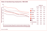 UK Manufacturing Employment - 1980 - 2003 - PWC - Eurostat.png