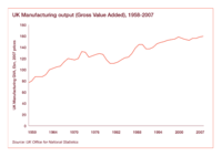 UK Manufacturing Gross Value Added - 1958 to 2007 - PWC - Office of National Statistics.png