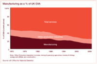 UK Manufacturing as percentage of gross value added - GVA - PWC - Office of National Statistics.png