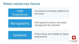 This slide, from a May 5 webinar sponsored by the Cloud Standards Customer Council on OpenStack Mitaka, displays the three characteristics designers were shooting for in the current release.