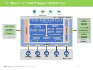 Cloud management platform functions
