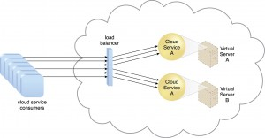 Cloud service consumers