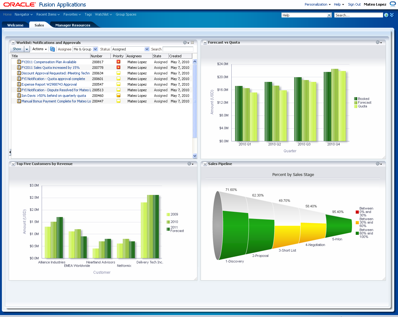 Oracle Fusion CRM for sales manager