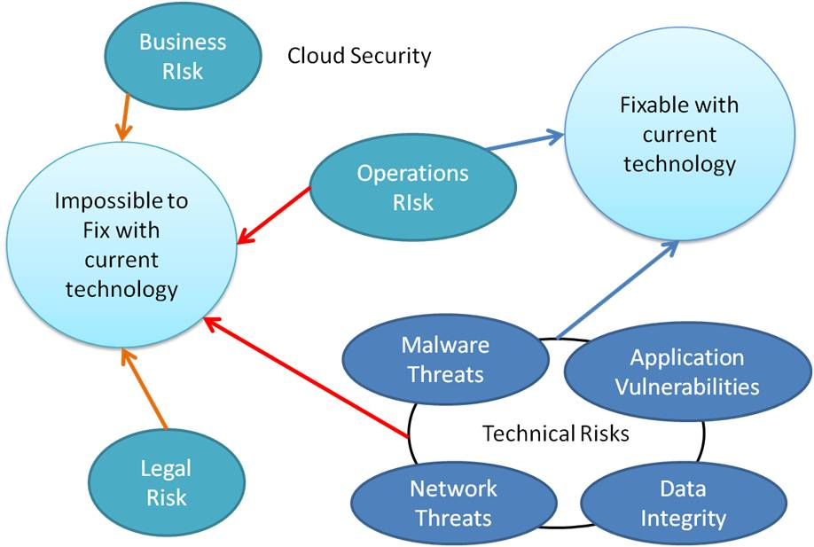 Diagram of Cloud Security Risks