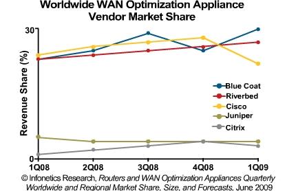 WAN optimization appliance market