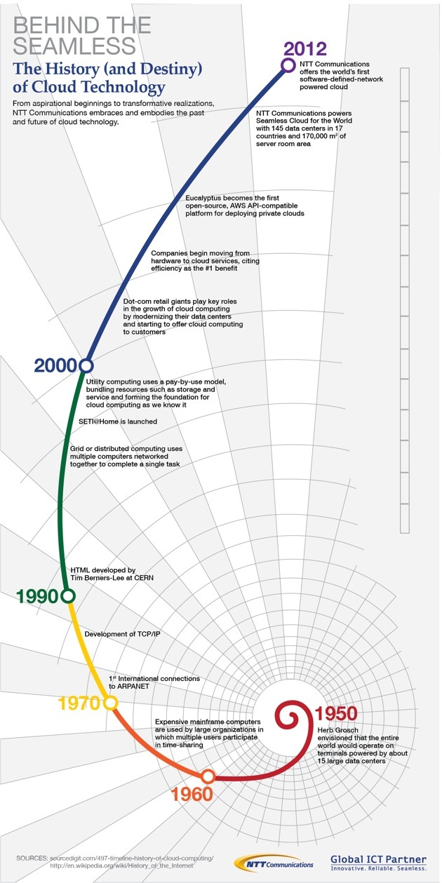 It Infographic  The History Of Cloud Technology
