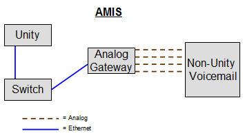 AMIS Diagram