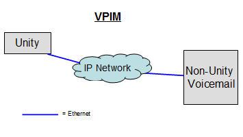 VPIM Diagram