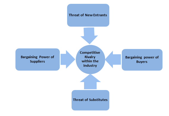 application of porters five forces model in wegmans Porter's five forces is a framework based on the competitive forces that influence an industry the most, and it helps us determine whether we can be successful in an industry these forces are.