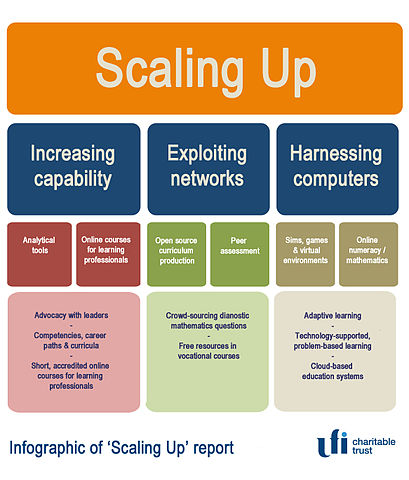 409px-Infographic_of_scaling_up