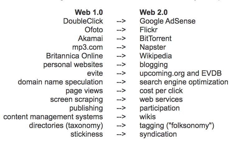 Socialtext was Web 2.0