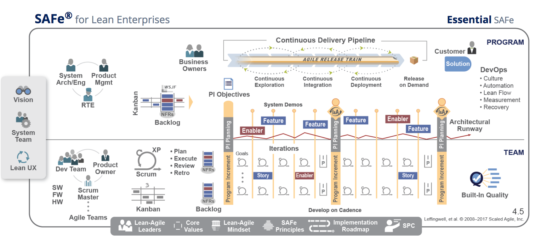 Do you need SAFe, the Scaled Agile Framework? - Uncharted Waters