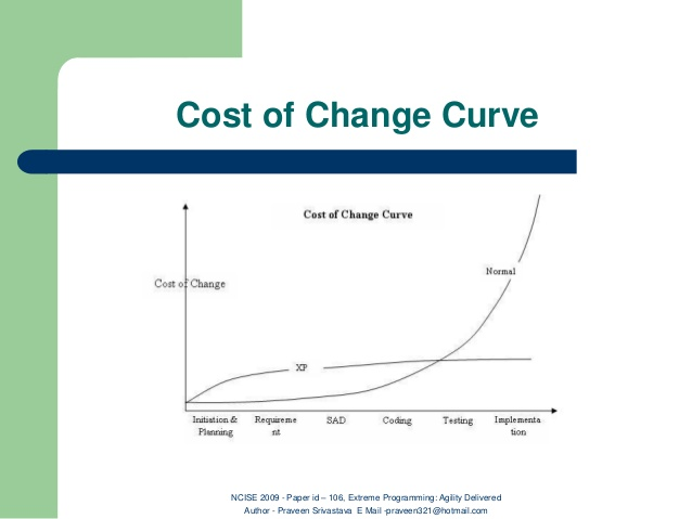 Distributed Teams Cost of Change