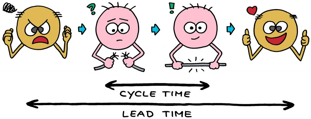 Cycle Time Lean Test Improvement