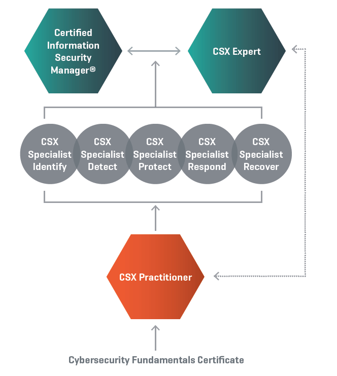 Build Your Cybersecurity Skills With Isacas New Csx Certifications