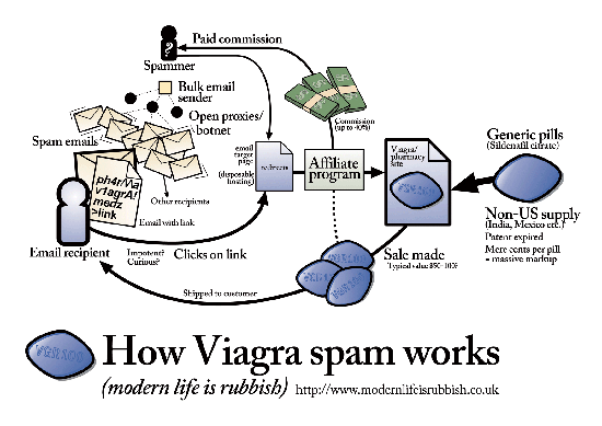how-viagra-spam-works-large
