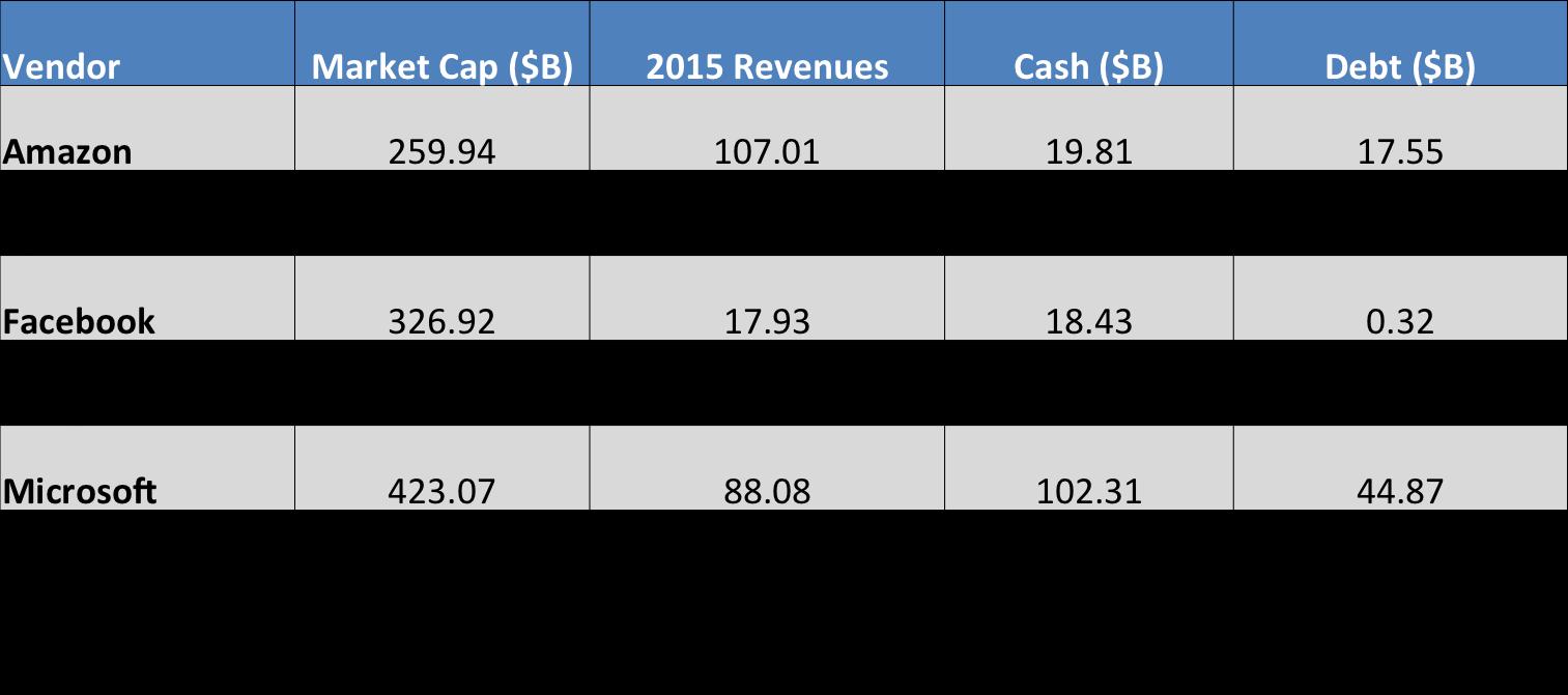 "Leading ""New IT"" Vendors + Microsoft - 2016 (Source: Yahoo Finance)"