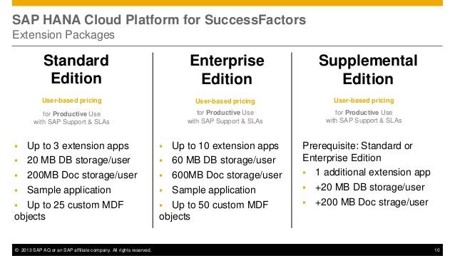 sap-teched-2013-cd105-extending-successfactors-employeecentral-with-apps-on-sap-hana-cloud-platform-10-638