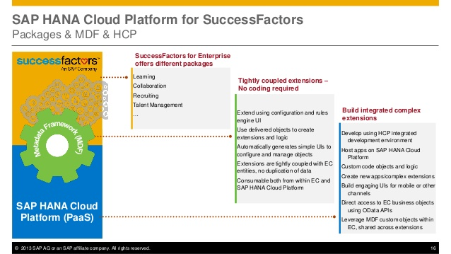 sap-teched-2013-cd105-extending-successfactors-employeecentral-with-apps-on-sap-hana-cloud-platform-16-638