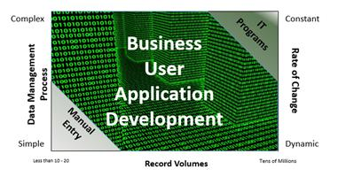Business Unit Application Development