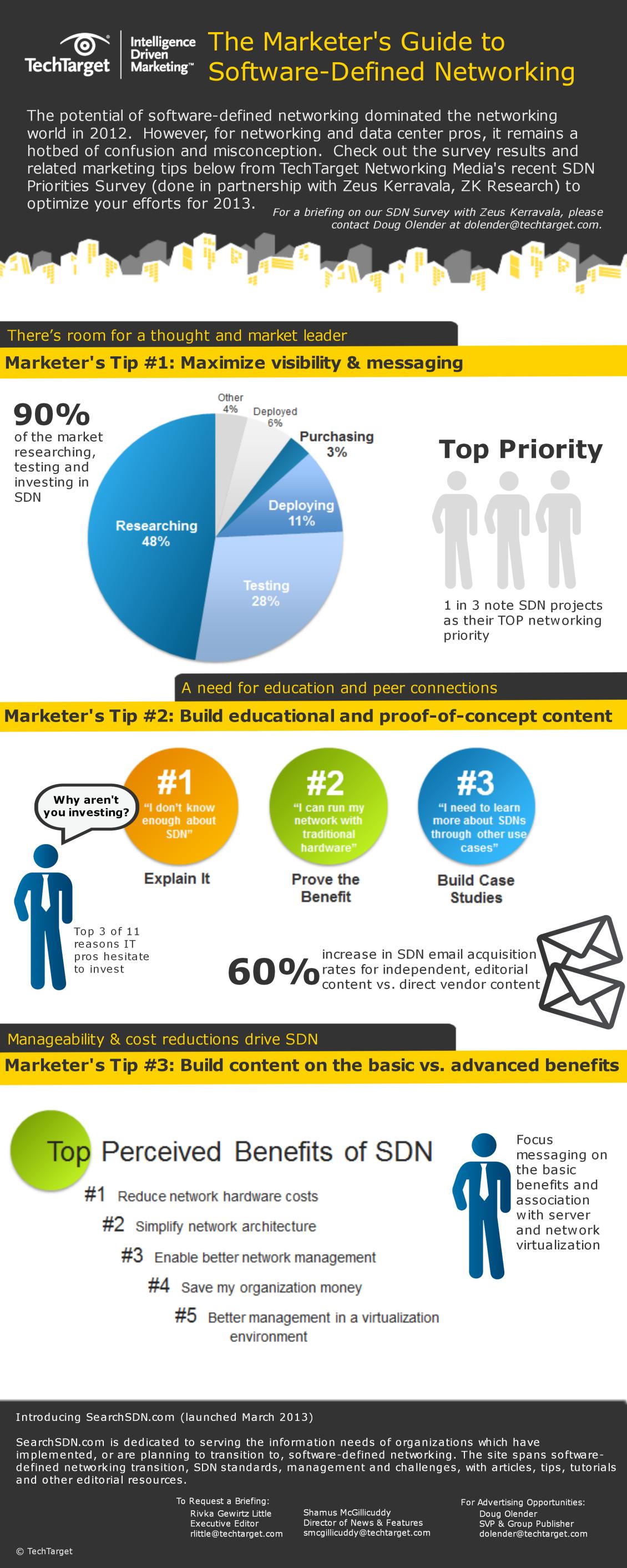 SDN marketing